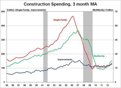 NAHB - Construction Chart 2012